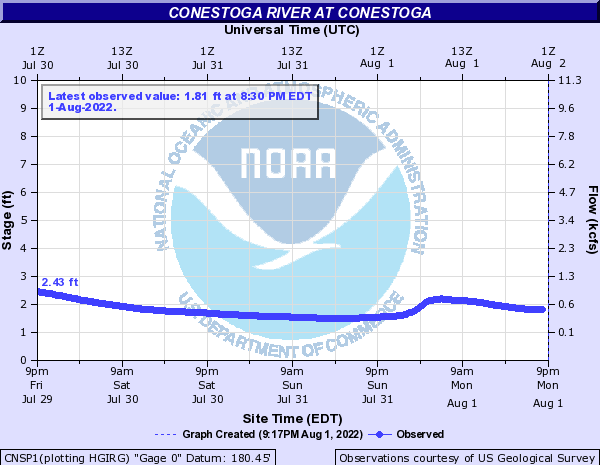 Conestoga River at Conestoga