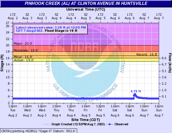 Pinhook Creek (AL) at Clinton Avenue in Huntsville