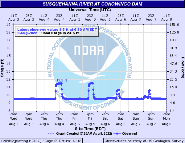 Susquehanna River at Conowingo Dam