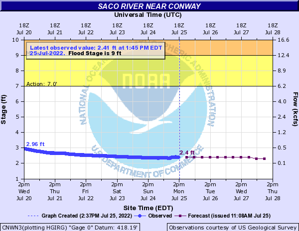 Forecast Hydrograph for CNWN3
