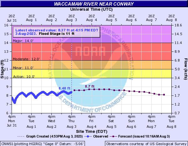 Waccamaw River at Conway