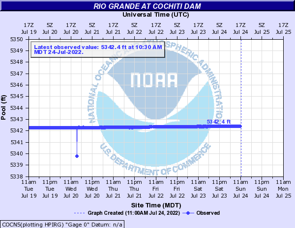 Rio Grande at Cochiti Dam