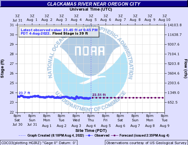 Clackamas River Water Level