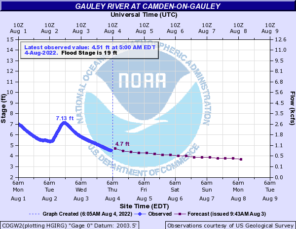 Gauley River at Camden-on-Gauley