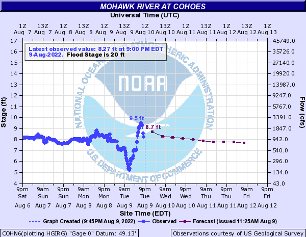 Forecast Hydrograph for COHN6