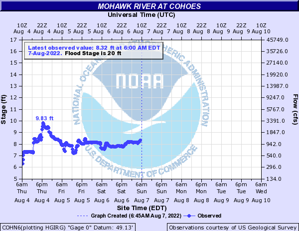 Mohawk River at Cohoes Hydrograph