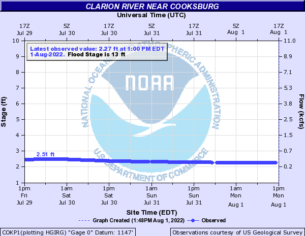 Clarion River near Cooksburg