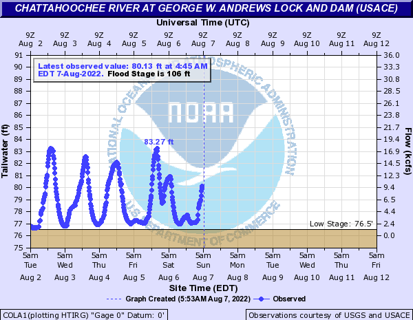 Chattahoochee River at George W. Andrews L&D (USACE)