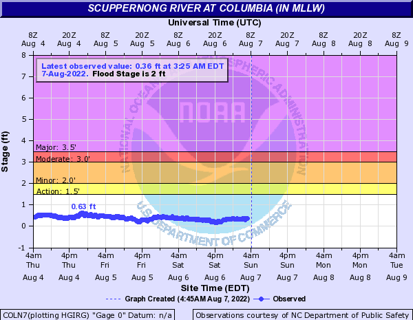 Scuppernong River at Columbia