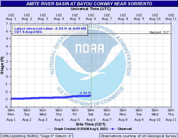 Amite River Basin at Bayou Conway near Sorrento