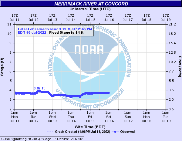 CONN3 forecast available only at high flows.