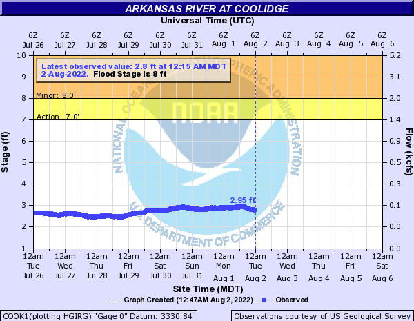 Arkansas River at Coolidge