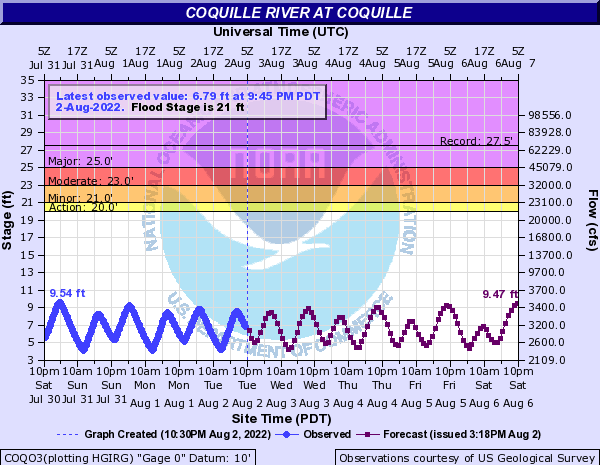 Coquille River at Coquille