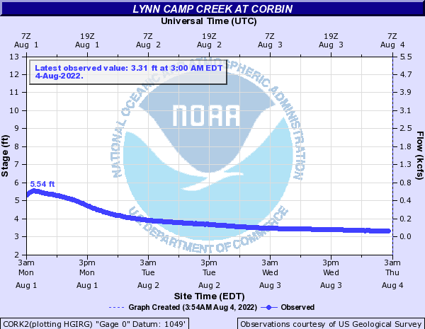 Lynn Camp Creek at Corbin