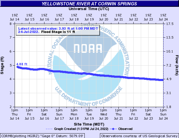 Yellowstone River Discharge at Corwin Springs