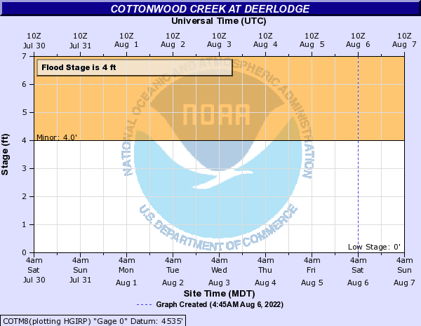 Cottonwood Creek at Deerlodge