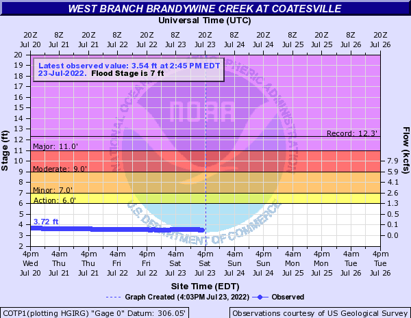 West Branch Brandywine Creek at Coatesville