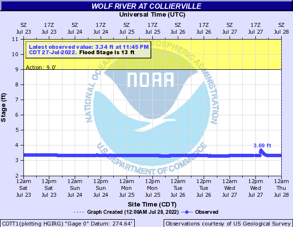 Wolf River at Collierville