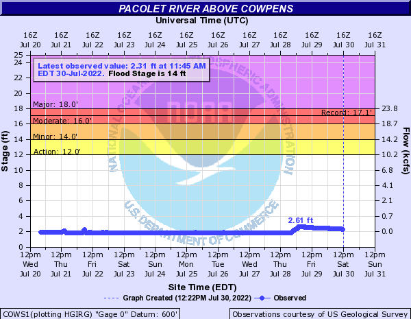 Pacolet River above Cowpens