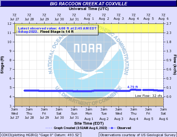 Big Raccoon Creek at Coxville