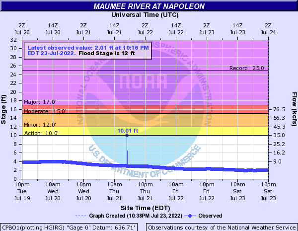 Maumee River at Napoleon