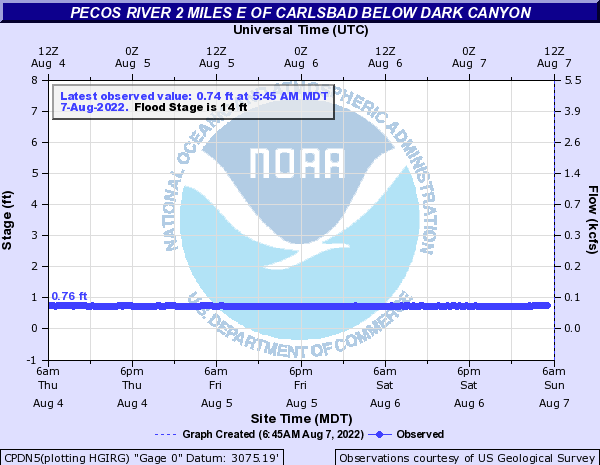 Pecos River 2 miles E of Carlsbad below Dark Canyon