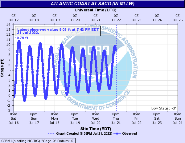 Atlantic Coast at Saco (IN MLLW)