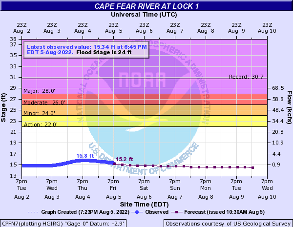 Cape Fear River at Lock 1