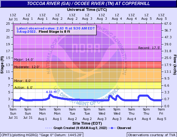 Toccoa River (GA) / Ocoee River (TN) at Copperhill