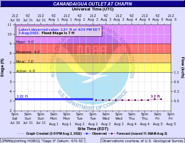 Canandaigua Outlet at Chapin