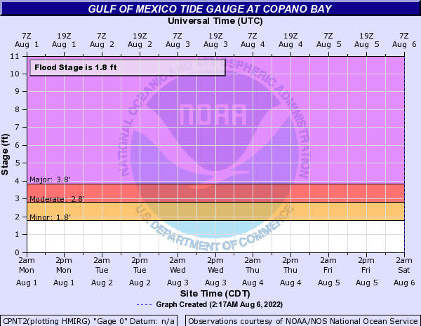 Gulf of Mexico Tide Gauge at Copano Bay