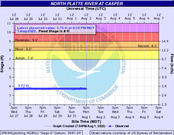 North Platte River at Casper