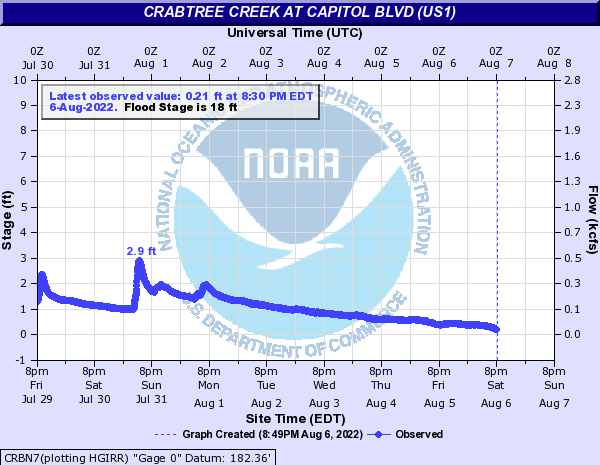 Crabtree Creek at Capitol Blvd (US Rt 1)