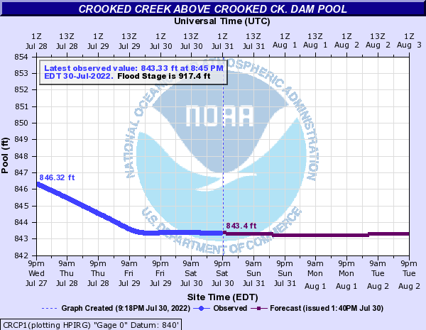 https://water.weather.gov/ahps2/hydrograph.php?gage=crcp1