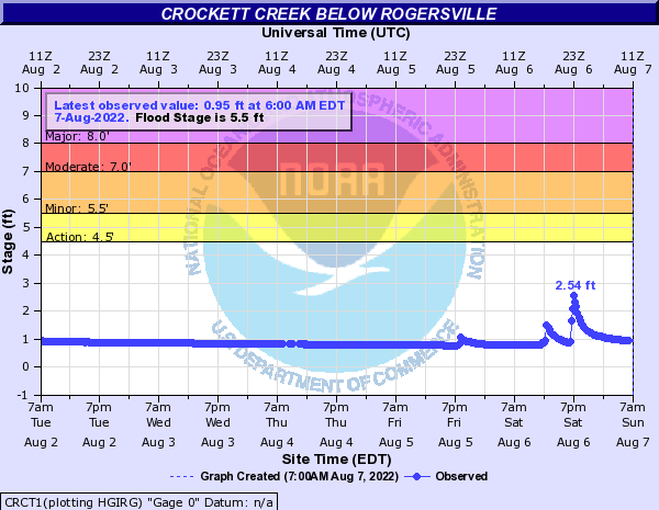Crockett Creek below Rogersville