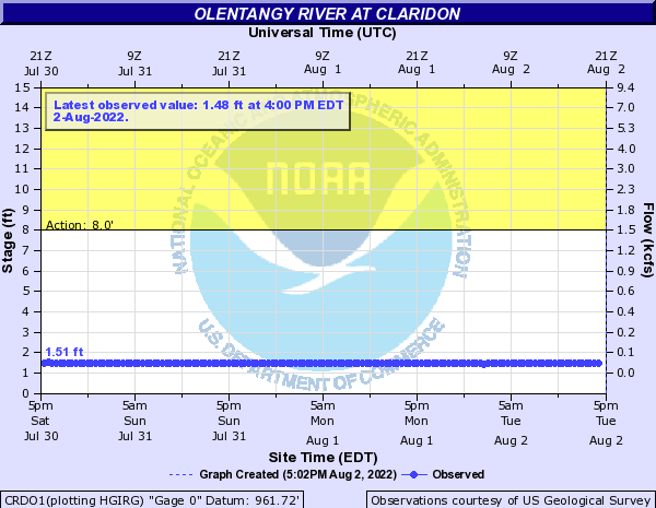 Olentangy River at Claridon