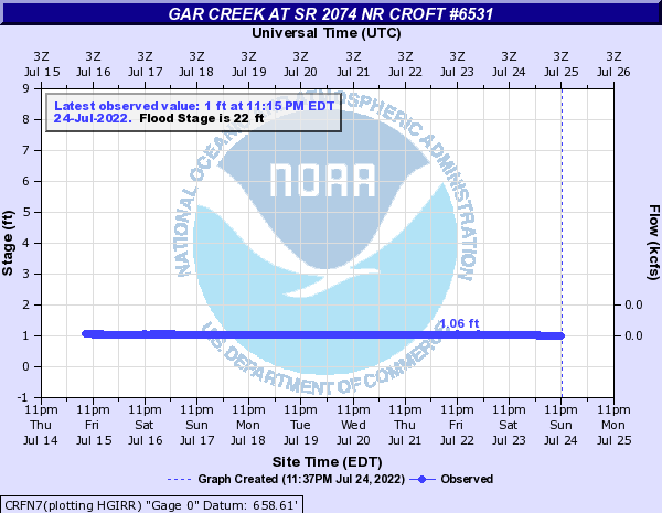 Gar Creek at SR 2074 NR CROFT #6531