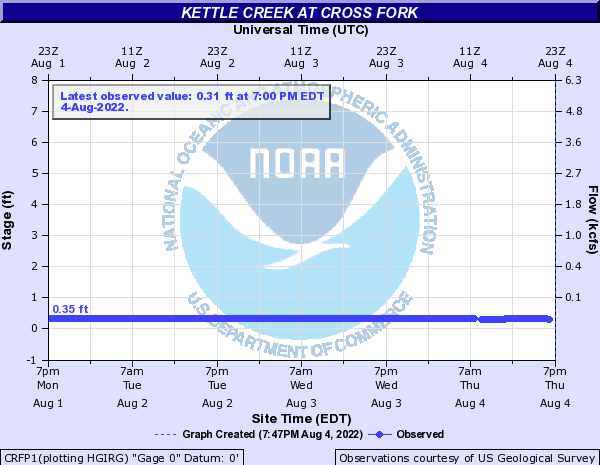 Kettle Creek at Cross Fork