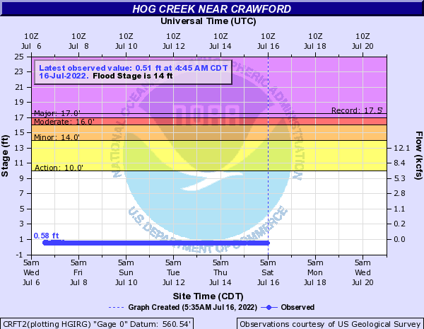 Hog Creek near Crawford