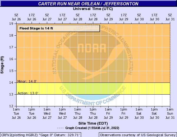 Carter Run near Orlean / Jeffersonton