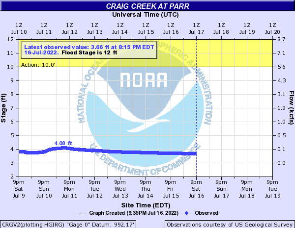 Craig Creek at Parr