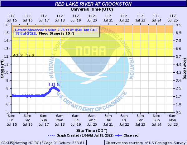 River level in Crookston
