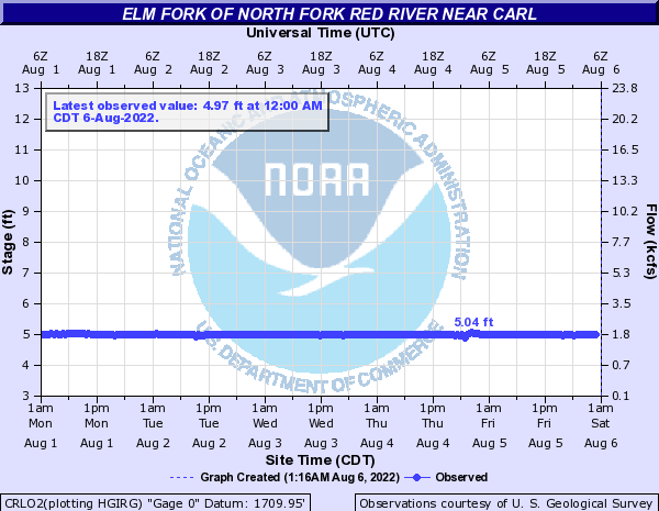 Elm Fork of North Fork Red River near Carl