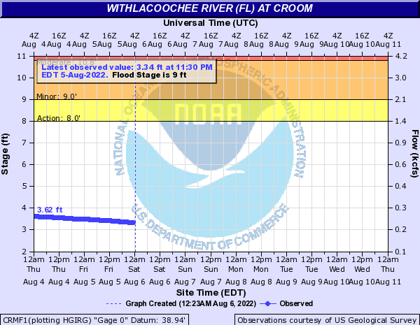 Withlacoochee River (FL) at Croom