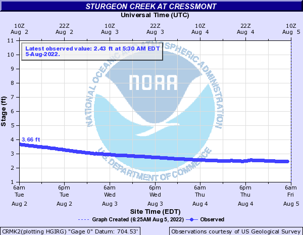 Sturgeon Creek at Cressmont