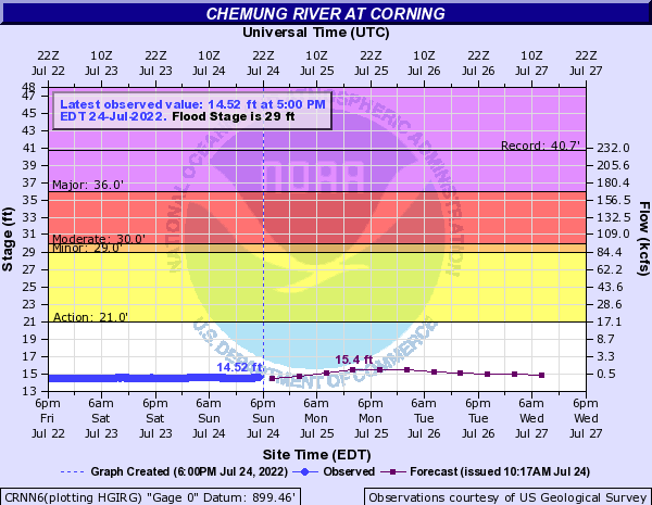 Chemung River at Corning