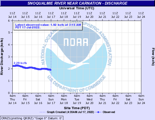 Snoqualmie River near Carnation - Discharge