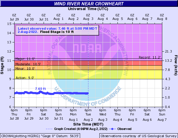 Hydrograph for the Wind River near Crowheart