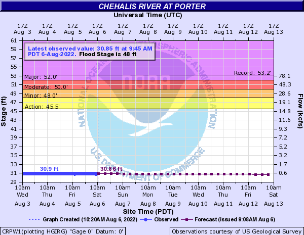Chehalis River at Porter