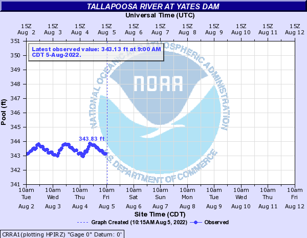 Tallapoosa River at Yates Dam